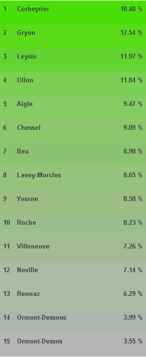 verts_resultats_2012